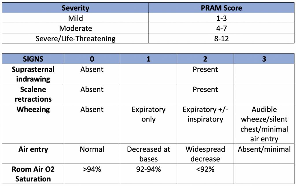 PRAM Chart